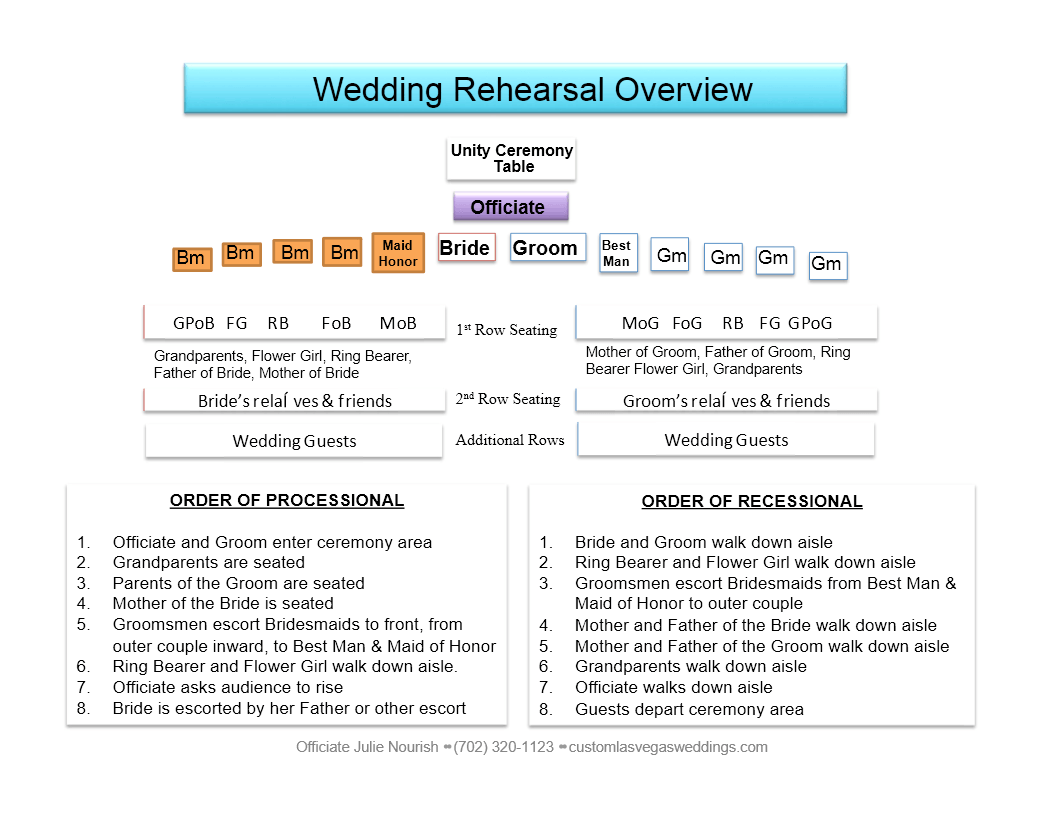 Wedding Rehearsal Overview graphic